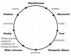 kindness circle