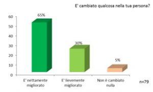Grafico partecipanti Master Medicina Narrativa Cambiamenti nella persona