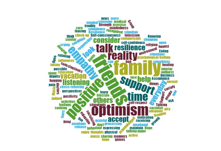 Word Cloud of the words of positive coping
