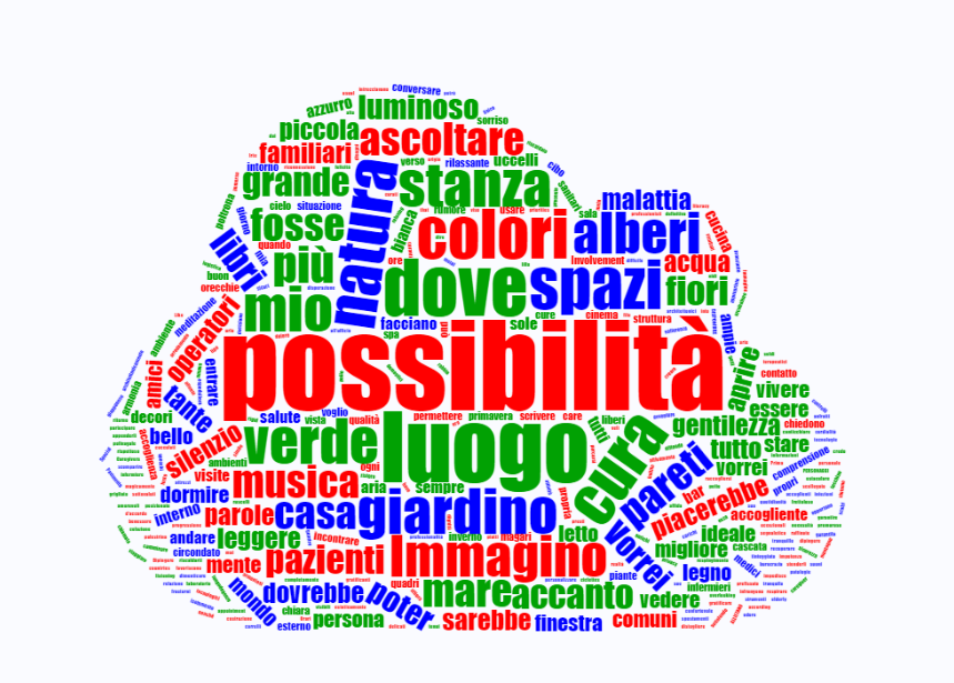 wordcloud ITA